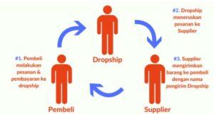 Terbaru 5 Keuntungan Menjadi Dropshipper